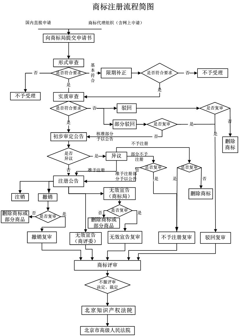 商标注册流程简图.png